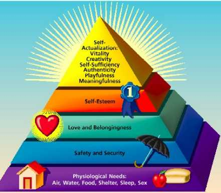 http://estadosdeespirito.files.wordpress.com/2007/12/maslow.jpg